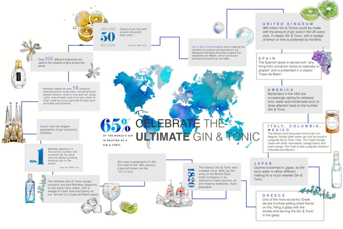 World Gin Day, infografica di Bombay Sapphire